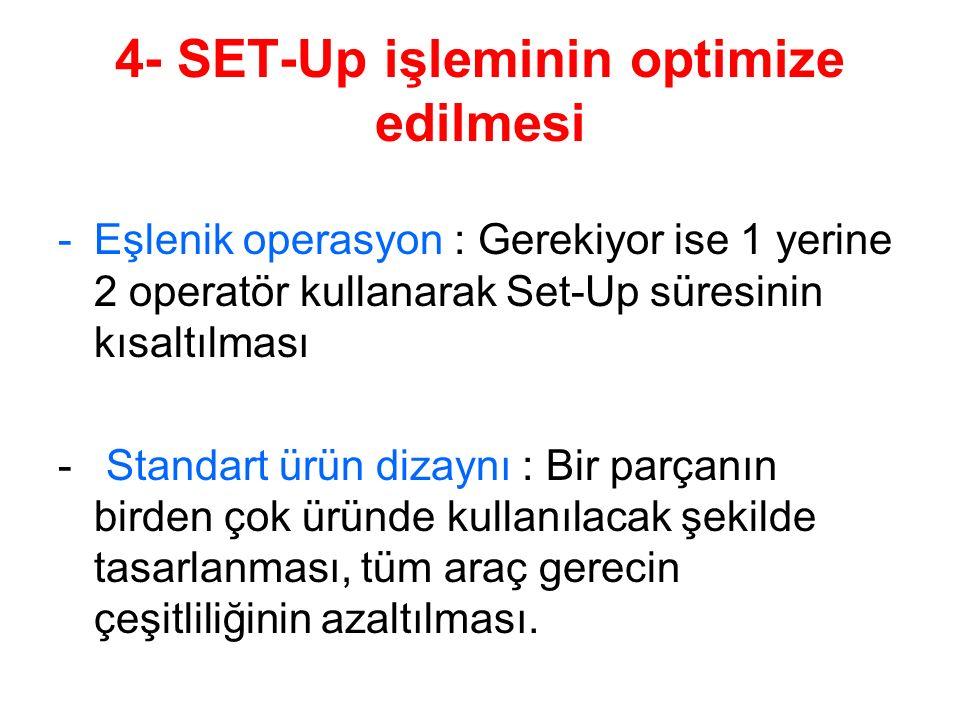 4- SET-Up işleminin optimize edilmesi