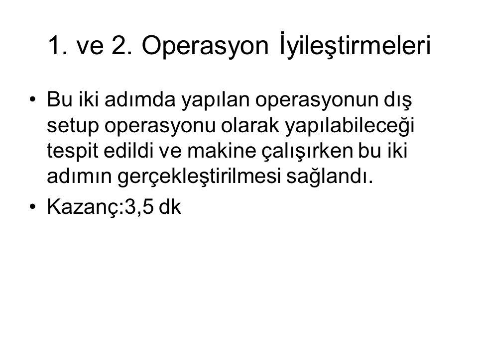 1. ve 2. Operasyon İyileştirmeleri