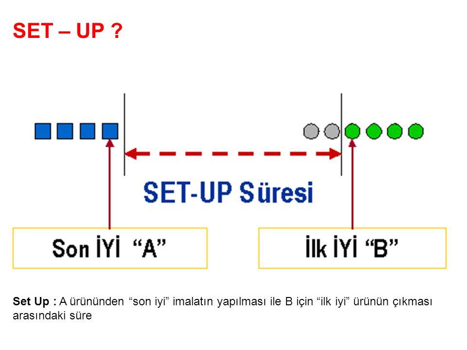 SET – UP Set Up : A ürününden son iyi imalatın yapılması ile B için ilk iyi ürünün çıkması arasındaki süre.
