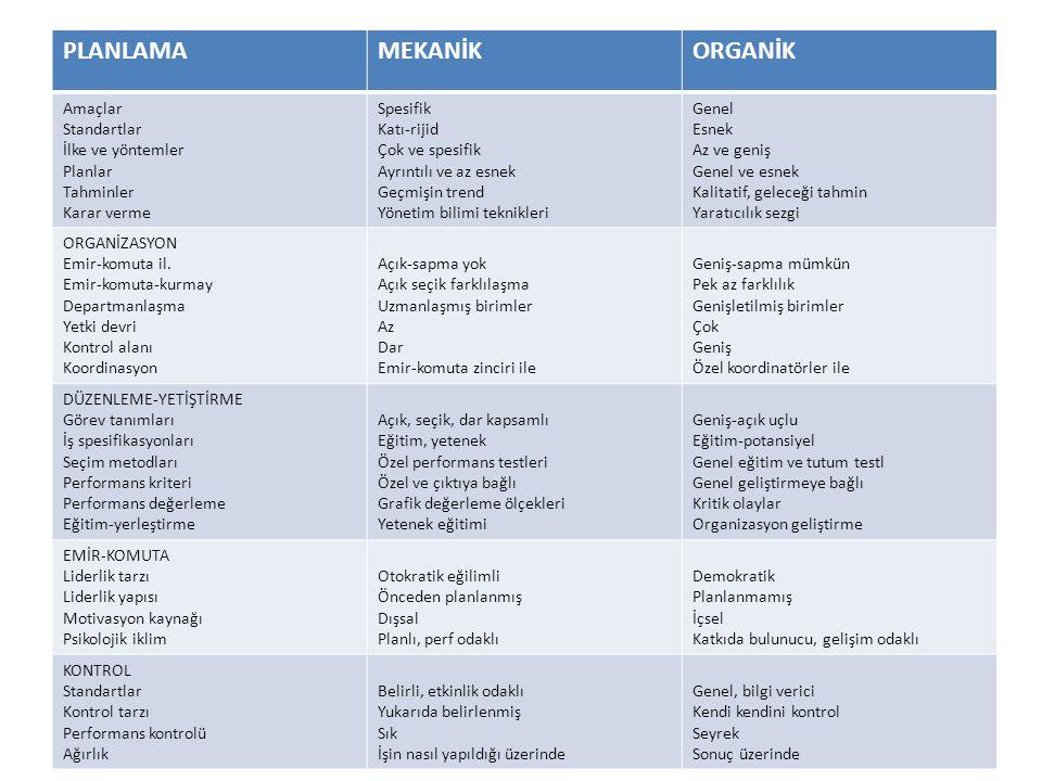 PLANLAMA MEKANİK ORGANİK Amaçlar Standartlar İlke ve yöntemler Planlar