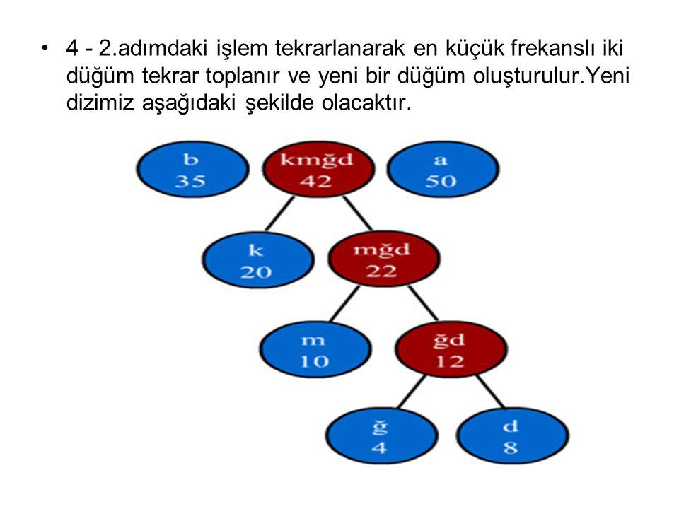 4 - 2.adımdaki işlem tekrarlanarak en küçük frekanslı iki düğüm tekrar toplanır ve yeni bir düğüm oluşturulur.Yeni dizimiz aşağıdaki şekilde olacaktır.