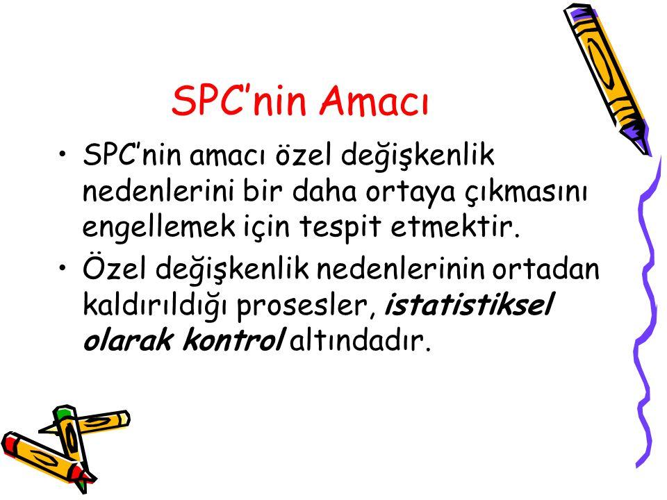 SPC'nin Amacı SPC'nin amacı özel değişkenlik nedenlerini bir daha ortaya çıkmasını engellemek için tespit etmektir.