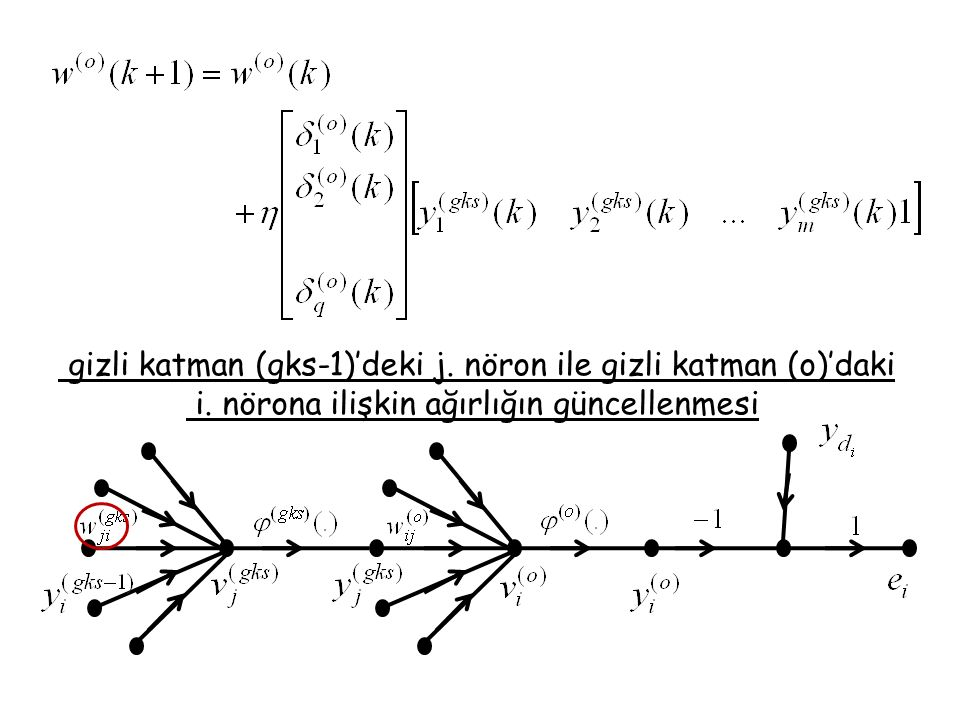 gizli katman (gks-1)'deki j. nöron ile gizli katman (o)'daki
