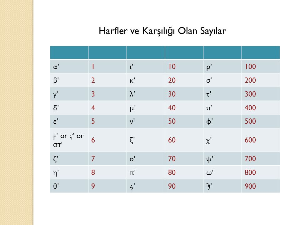 Harfler ve Karşılığı Olan Sayılar