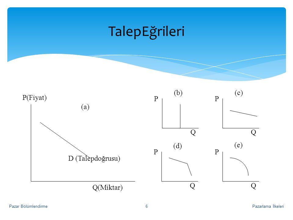 TalepEğrileri P(Fiyat) D (Talepdoğrusu) Q(Miktar) P Q (b) (c) (e) (d)