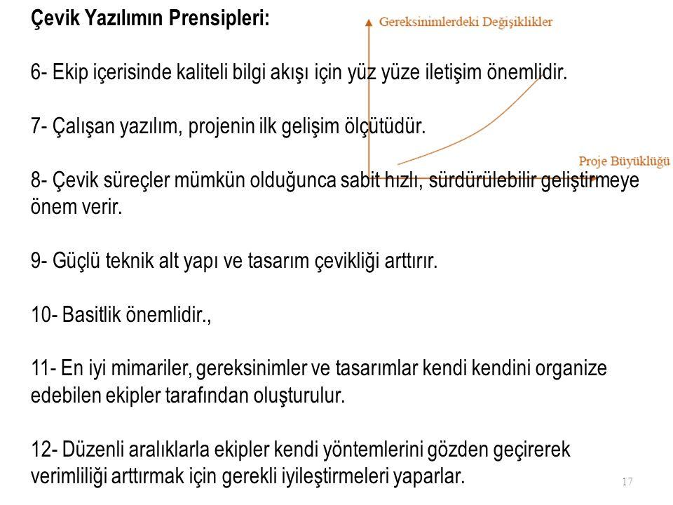Çevik Yazılımın Prensipleri: