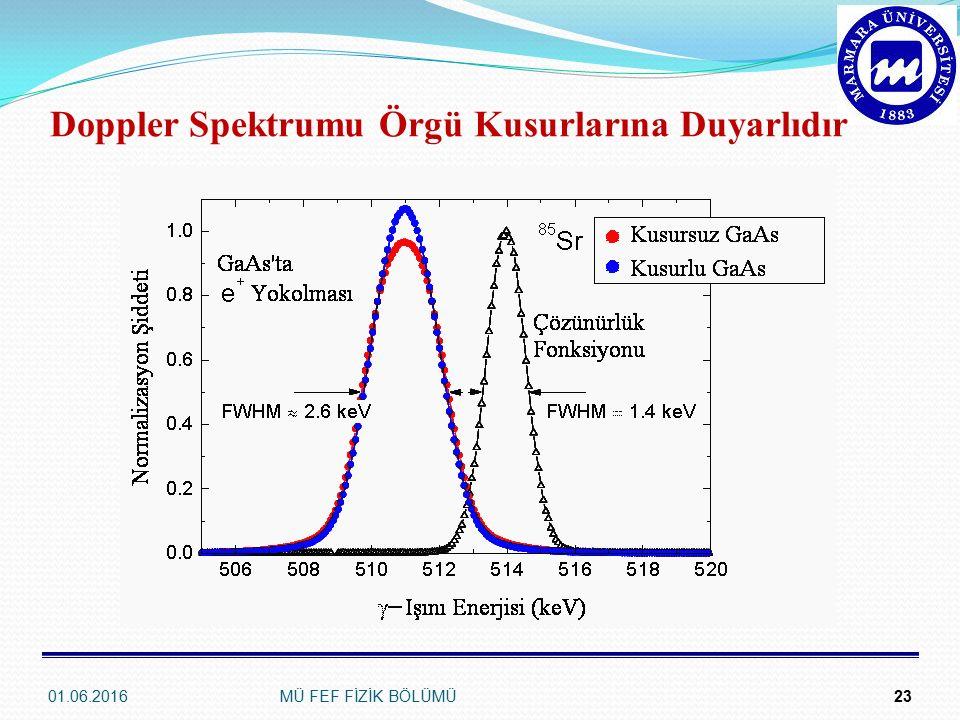Doppler Spektrumu Örgü Kusurlarına Duyarlıdır