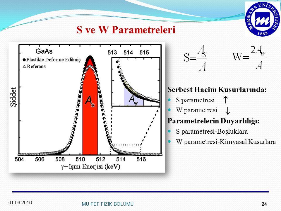 S ve W Parametreleri Serbest Hacim Kusurlarında: