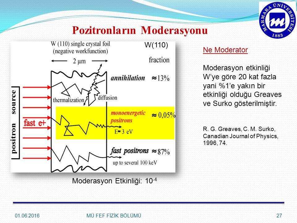 Pozitronların Moderasyonu