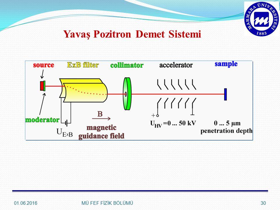 Yavaş Pozitron Demet Sistemi
