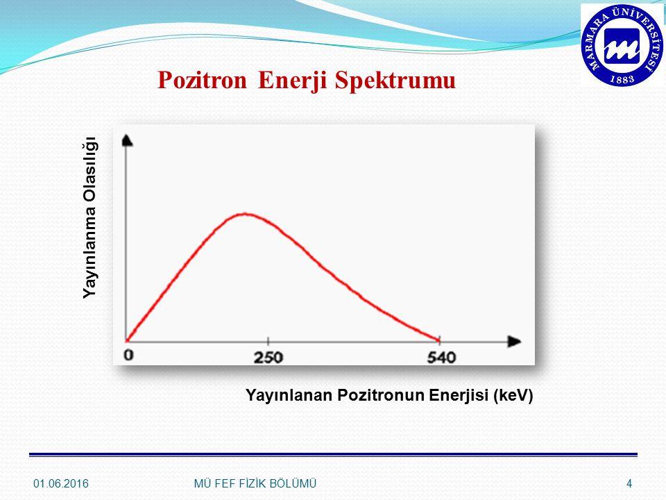 Pozitron Enerji Spektrumu