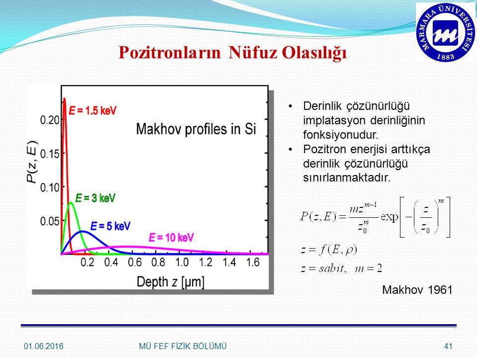 Pozitronların Nüfuz Olasılığı