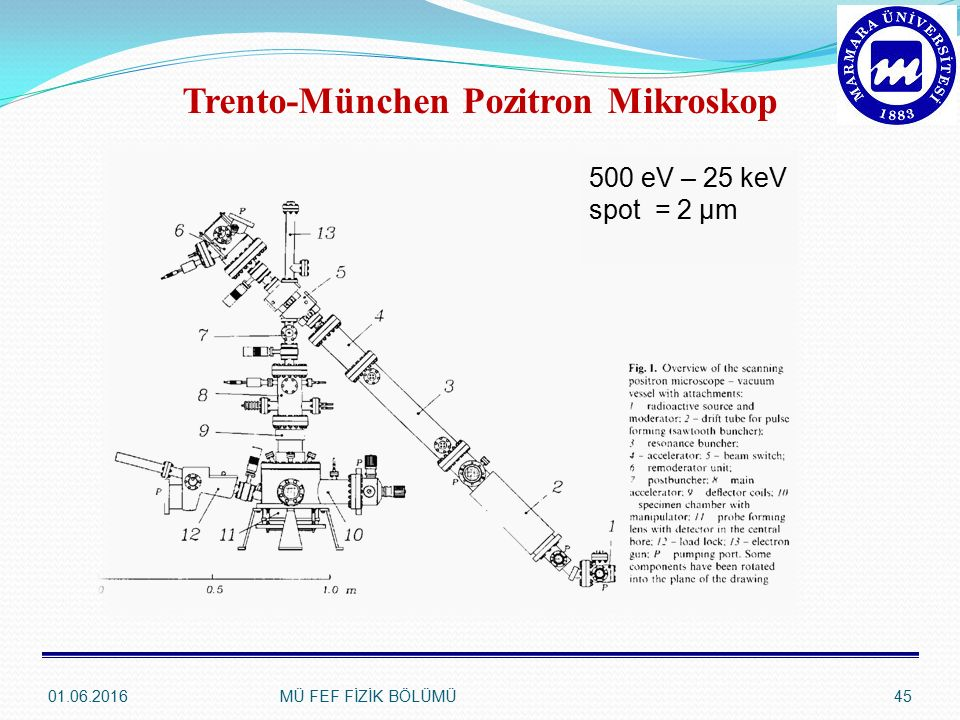 Trento-München Pozitron Mikroskop