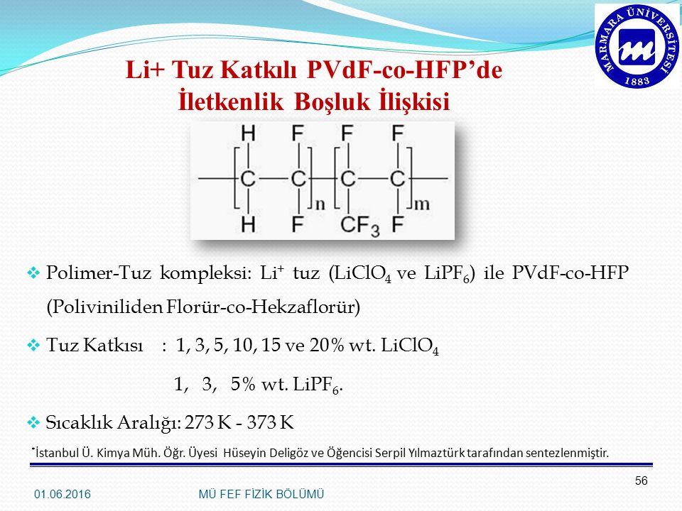 Li+ Tuz Katkılı PVdF-co-HFP'de İletkenlik Boşluk İlişkisi