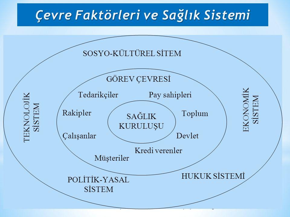 Çevre Faktörleri ve Sağlık Sistemi