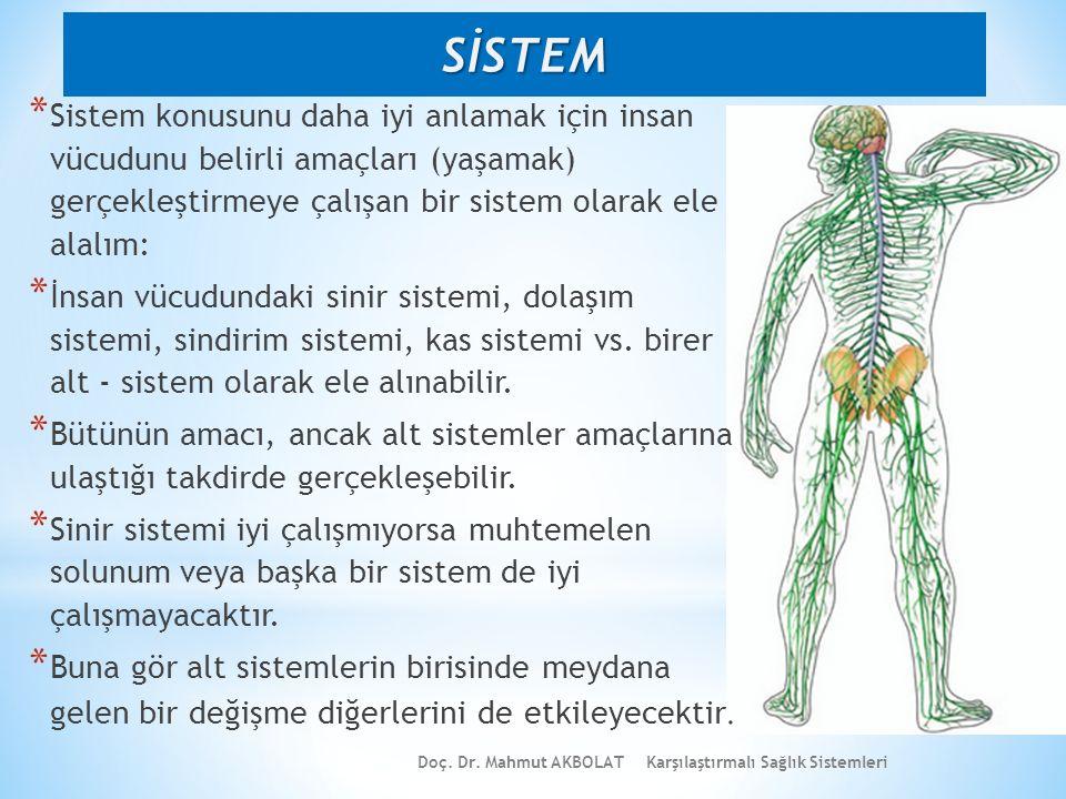 SİSTEM Sistem konusunu daha iyi anlamak için insan vücudunu belirli amaçları (yaşamak) gerçekleştirmeye çalışan bir sistem olarak ele alalım: