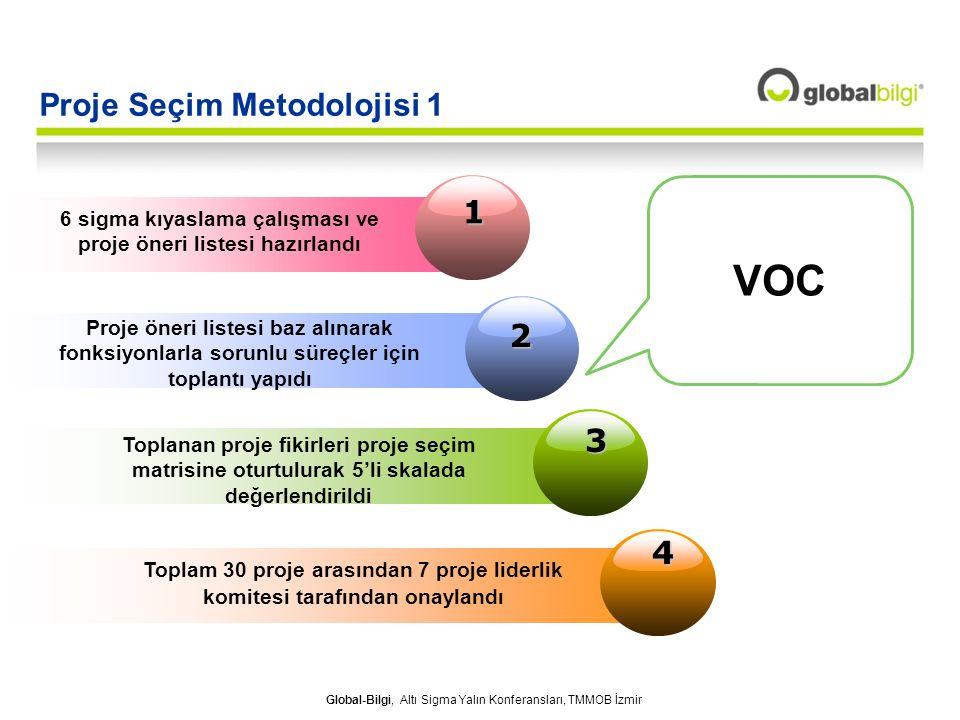 Proje Seçim Metodolojisi 1