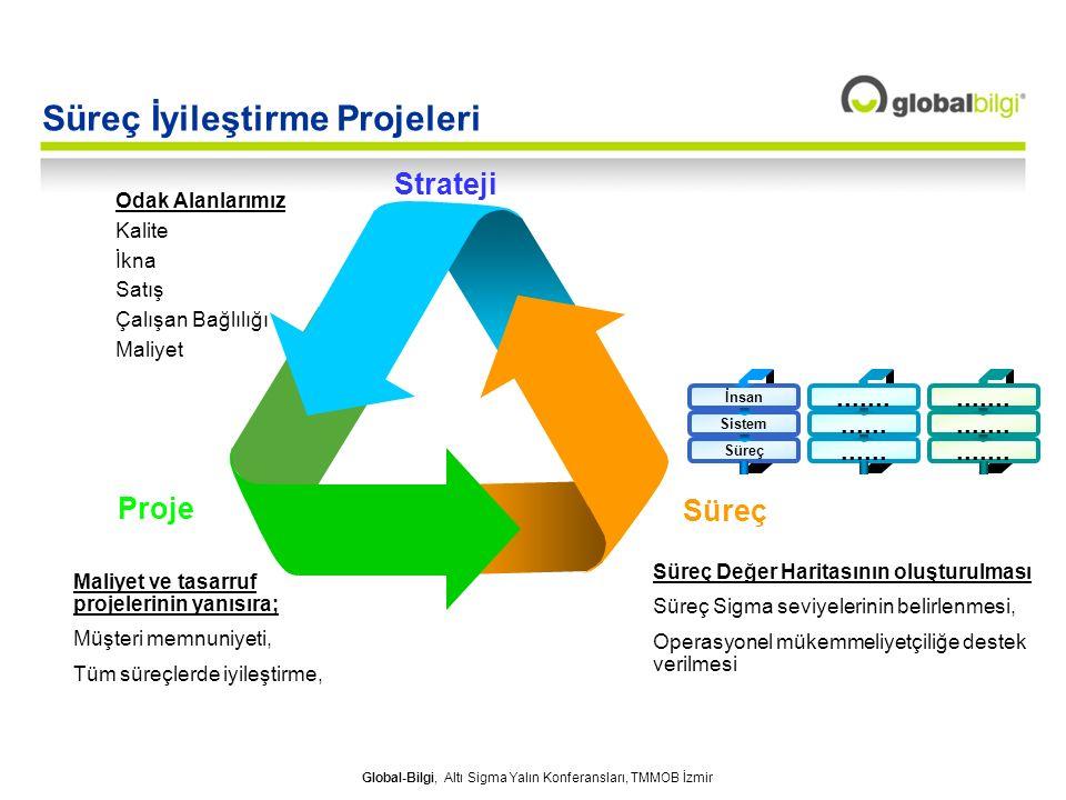 Süreç İyileştirme Projeleri