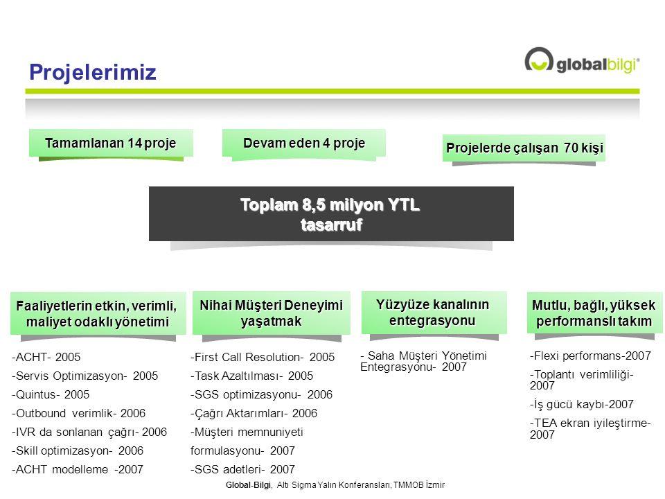 Projelerimiz Toplam 8,5 milyon YTL tasarruf Tamamlanan 14 proje