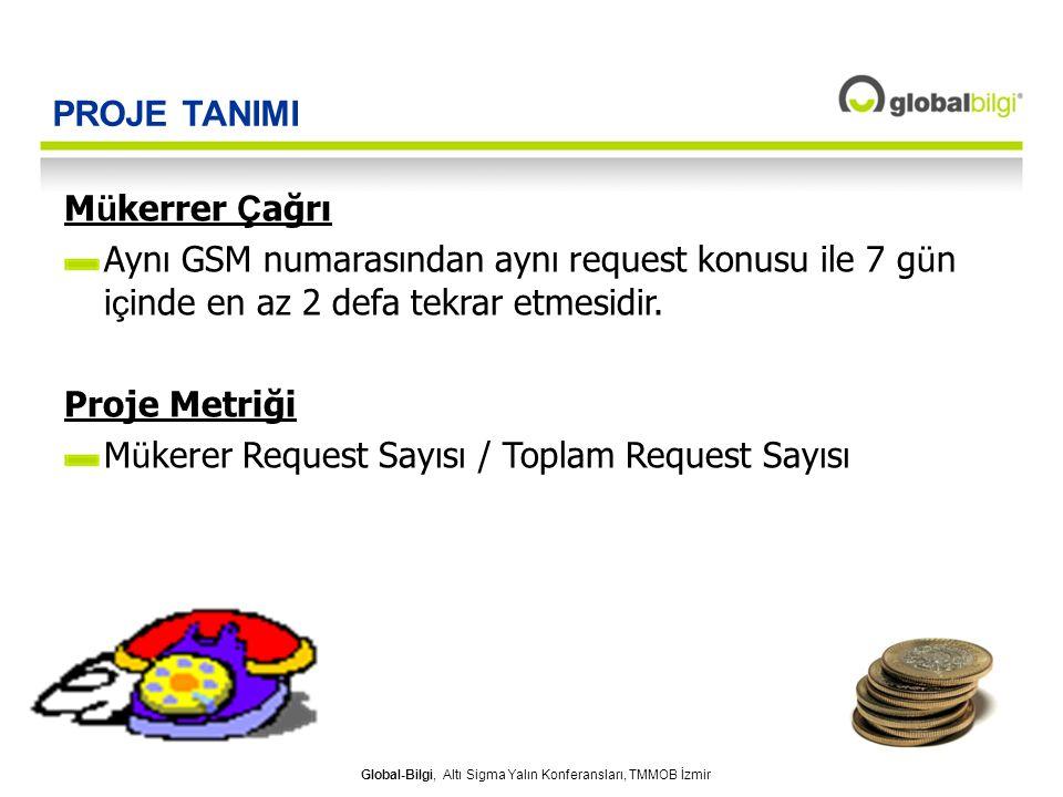 PROJE TANIMI Mükerrer Çağrı. Aynı GSM numarasından aynı request konusu ile 7 gün içinde en az 2 defa tekrar etmesidir.