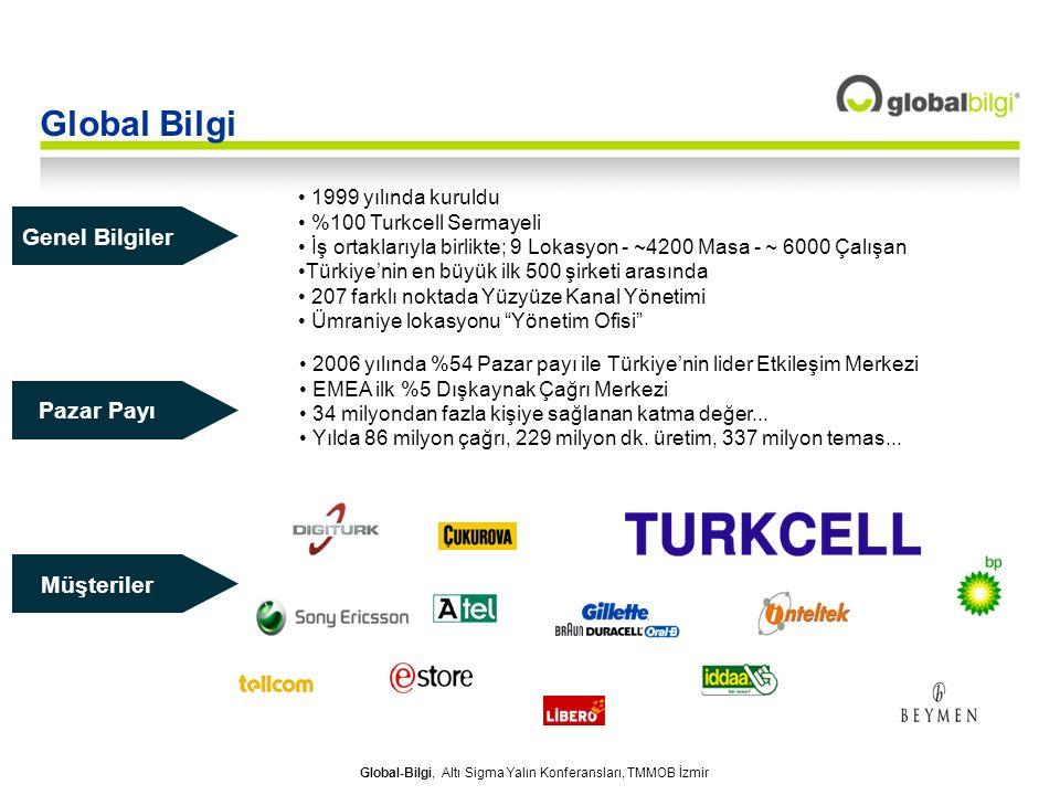 Global Bilgi Genel Bilgiler Pazar Payı Müşteriler 1999 yılında kuruldu