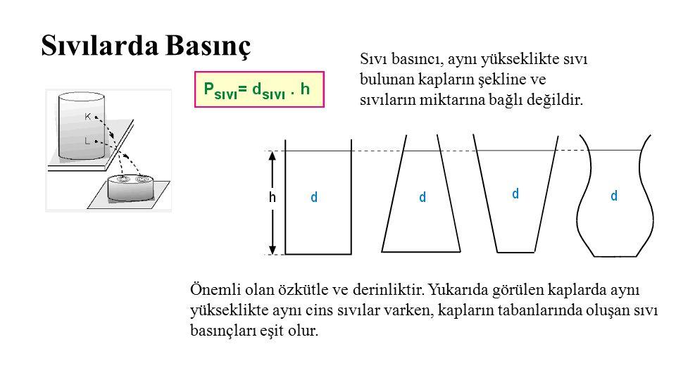Sıvılarda Basınç Sıvı basıncı, aynı yükseklikte sıvı bulunan kapların şekline ve sıvıların miktarına bağlı değildir.