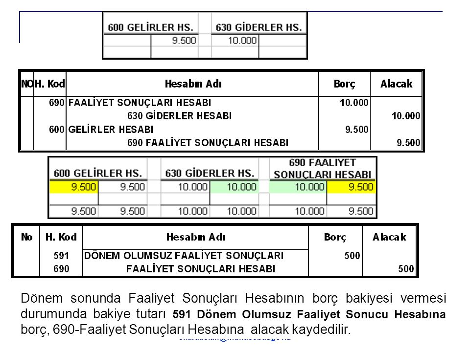 Dönem sonunda Faaliyet Sonuçları Hesabının borç bakiyesi vermesi durumunda bakiye tutarı 591 Dönem Olumsuz Faaliyet Sonucu Hesabına borç, 690-Faaliyet Sonuçları Hesabına alacak kaydedilir.