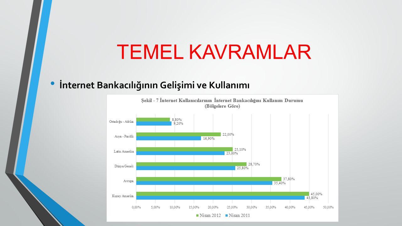 TEMEL KAVRAMLAR İnternet Bankacılığının Gelişimi ve Kullanımı