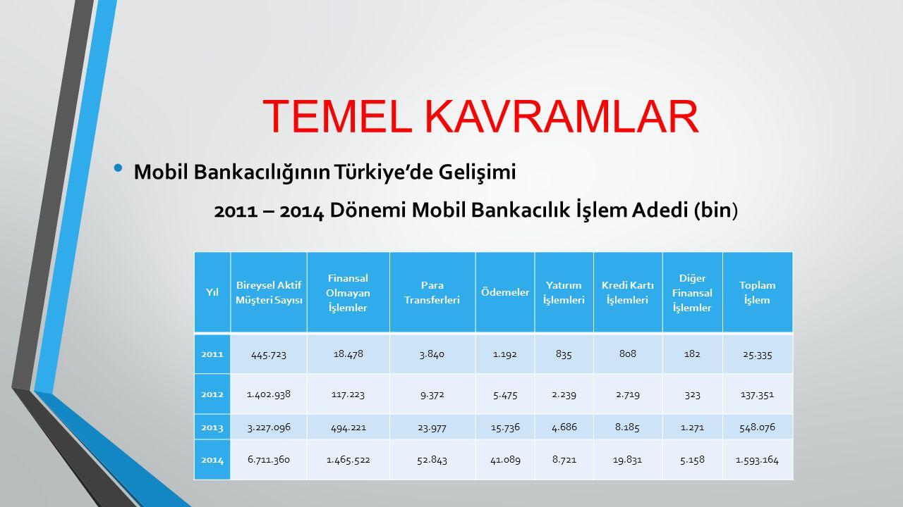 TEMEL KAVRAMLAR Mobil Bankacılığının Türkiye'de Gelişimi