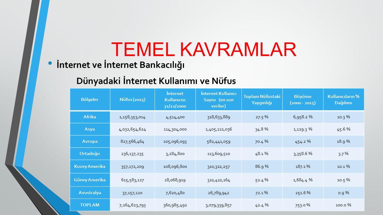 TEMEL KAVRAMLAR İnternet ve İnternet Bankacılığı