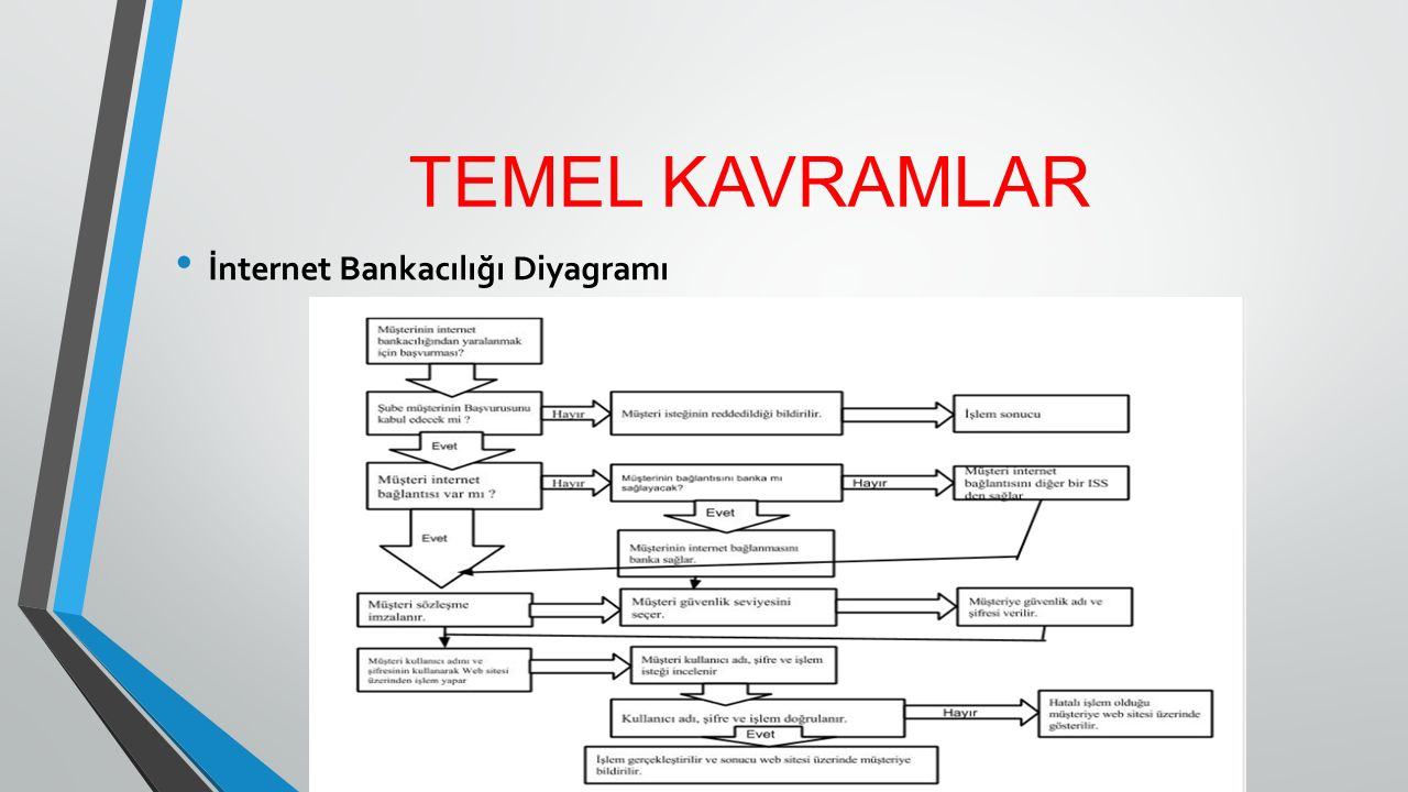 TEMEL KAVRAMLAR İnternet Bankacılığı Diyagramı