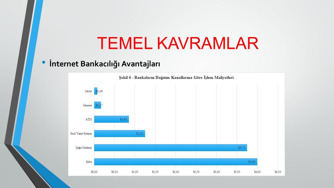 TEMEL KAVRAMLAR İnternet Bankacılığı Avantajları