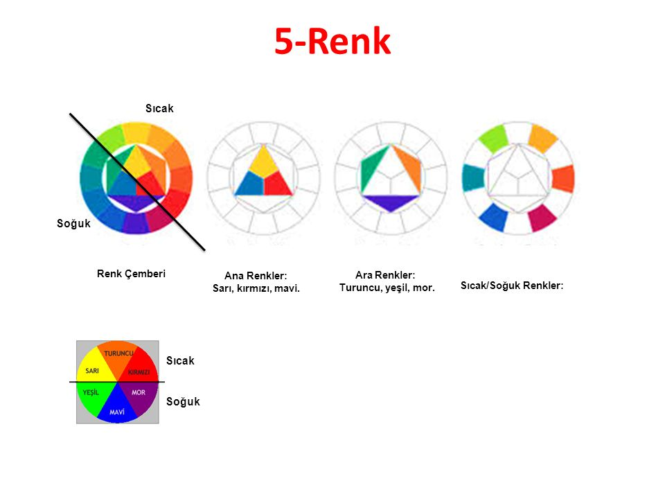 5-Renk Sıcak Soğuk Sıcak Soğuk Renk Çemberi Ana Renkler: Ara Renkler: