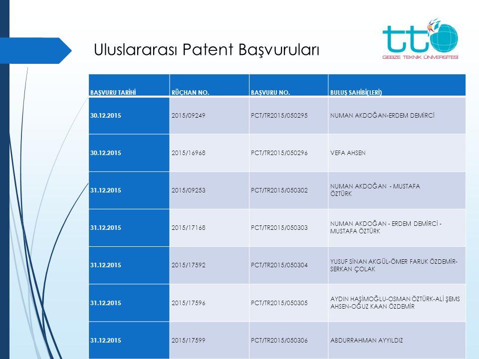 Uluslararası Patent Başvuruları