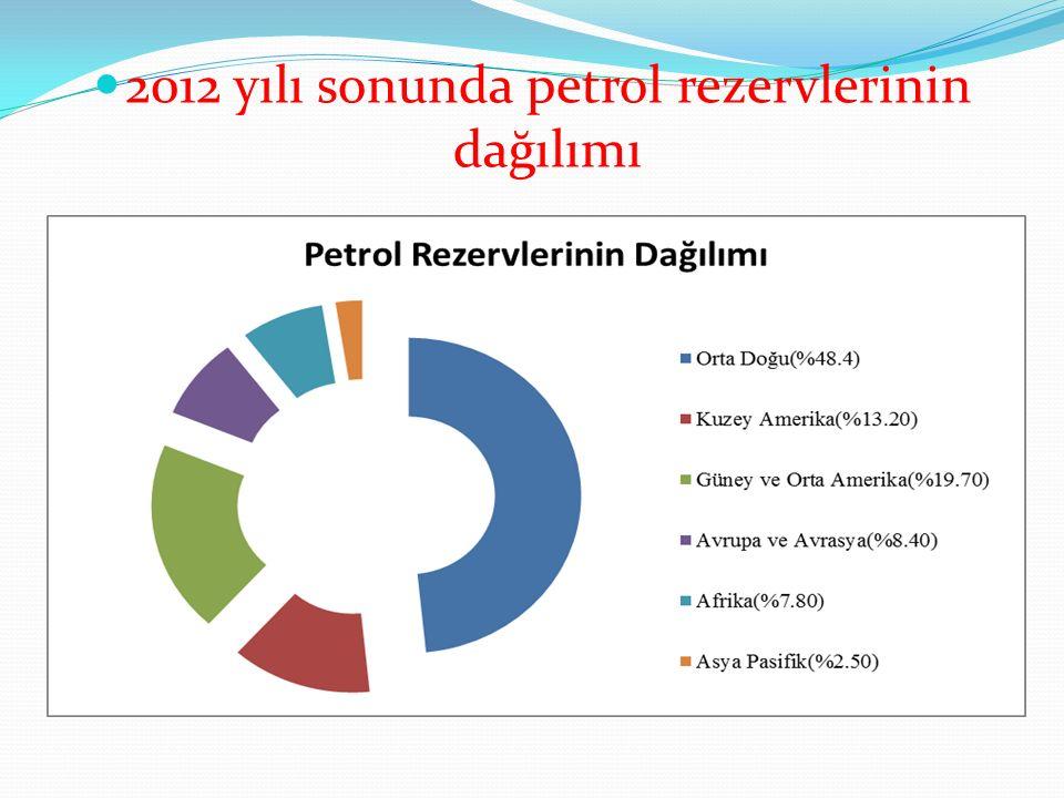 2012 yılı sonunda petrol rezervlerinin dağılımı