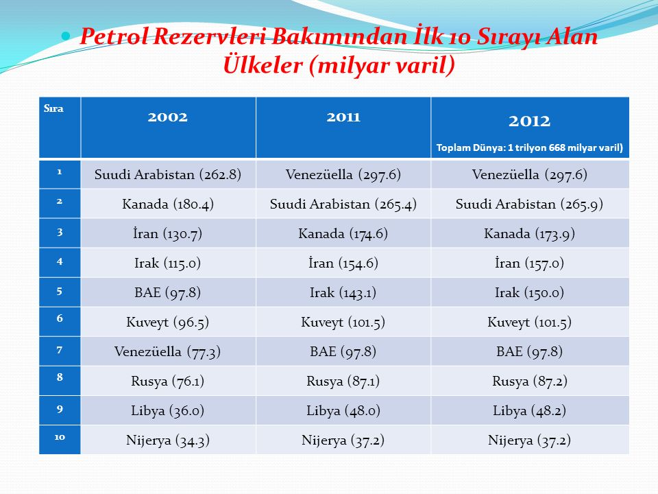 Petrol Rezervleri Bakımından İlk 10 Sırayı Alan Ülkeler (milyar varil)