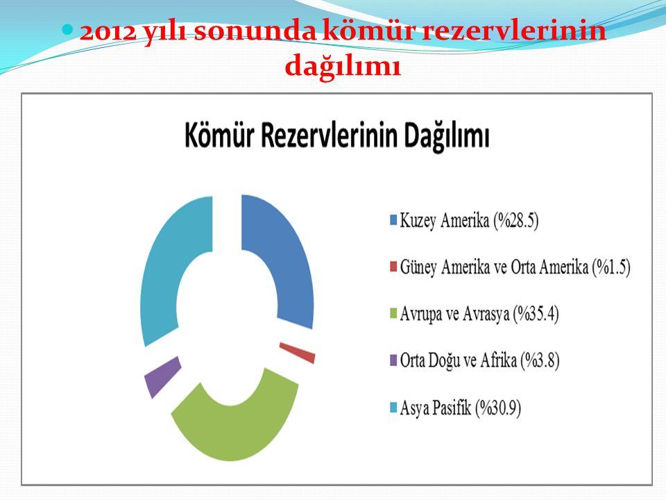 2012 yılı sonunda kömür rezervlerinin dağılımı