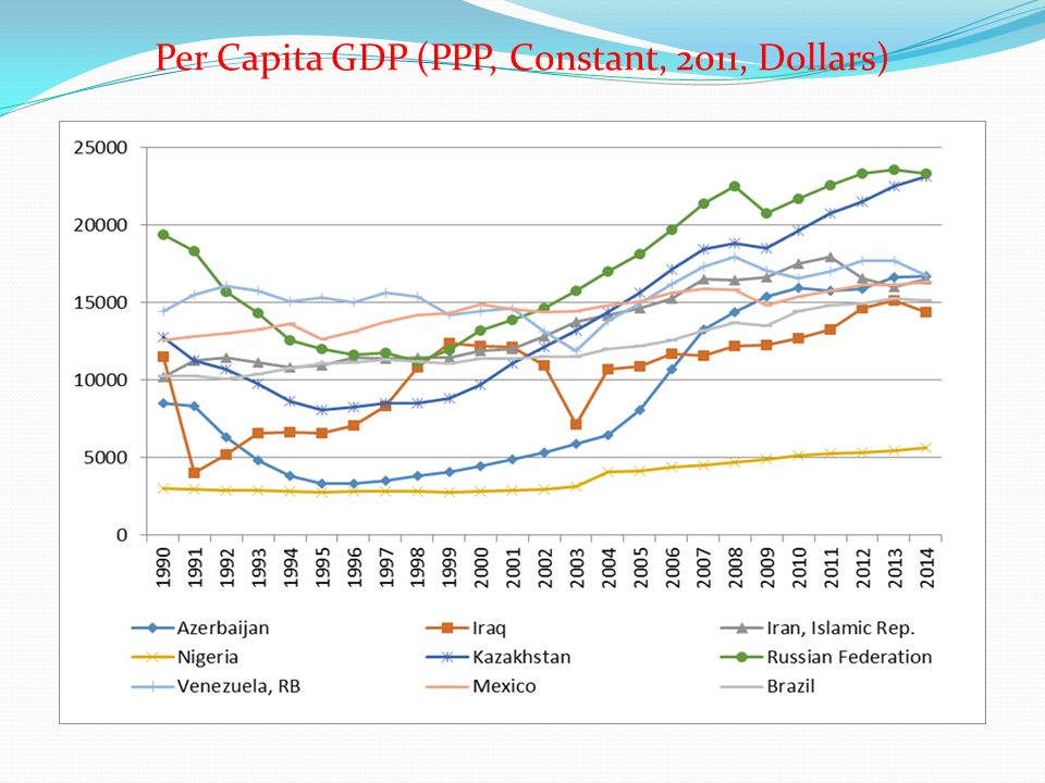Per Capita GDP (PPP, Constant, 2011, Dollars)