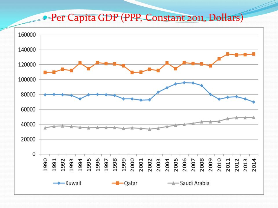 Per Capita GDP (PPP, Constant 2011, Dollars)