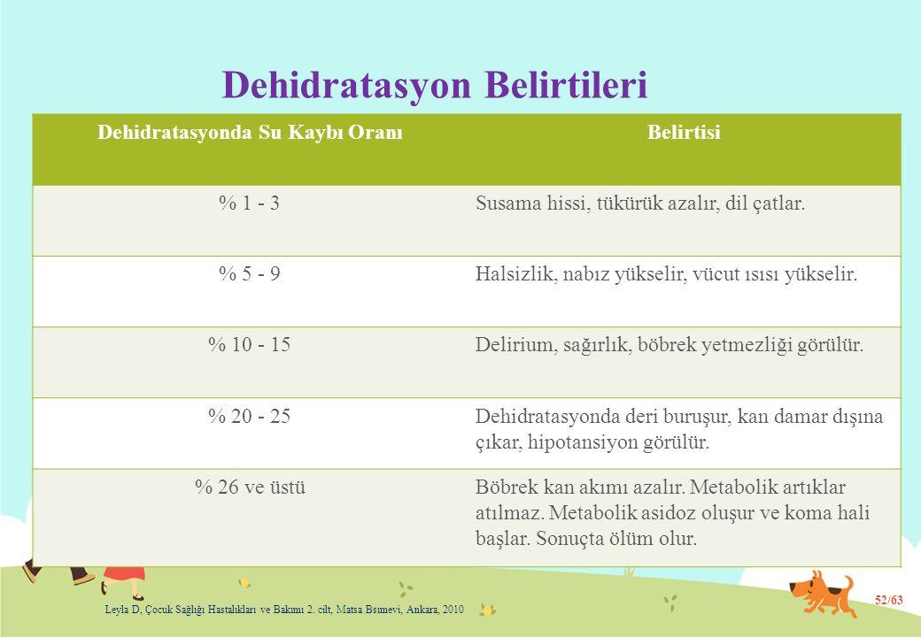 Dehidratasyon Belirtileri
