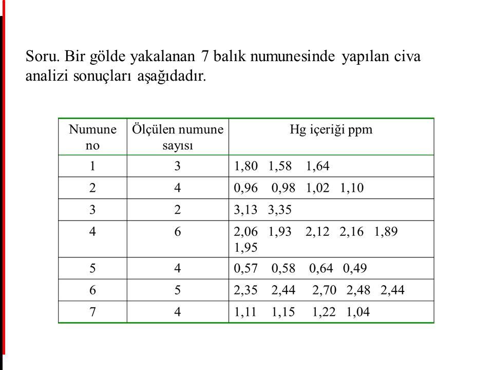 Soru. Bir gölde yakalanan 7 balık numunesinde yapılan civa analizi sonuçları aşağıdadır.