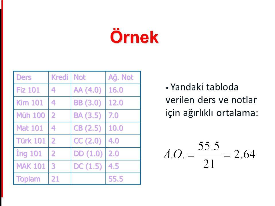 Örnek Yandaki tabloda verilen ders ve notlar için ağırlıklı ortalama: