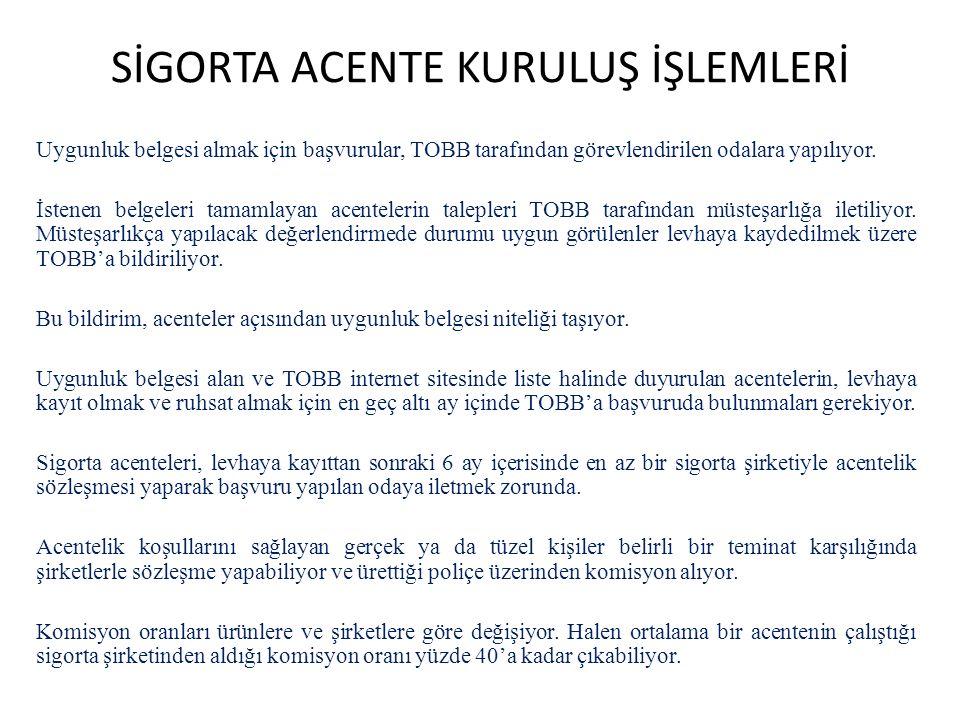 SİGORTA ACENTE KURULUŞ İŞLEMLERİ