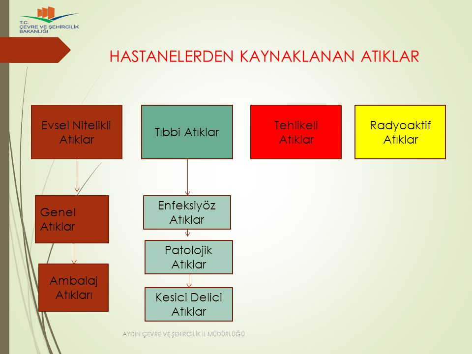 HASTANELERDEN KAYNAKLANAN ATIKLAR