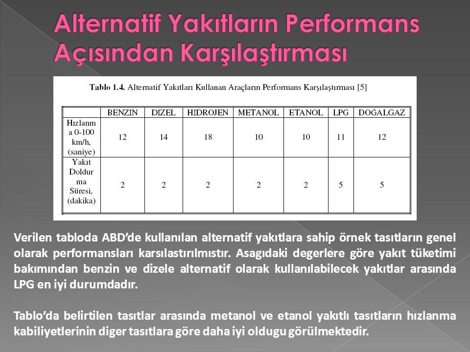 Alternatif Yakıtların Performans Açısından Karşılaştırması