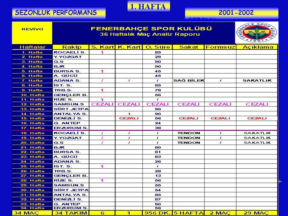 1. HAFTA SEZONLUK PERFORMANS 2001-2002 SEZONU