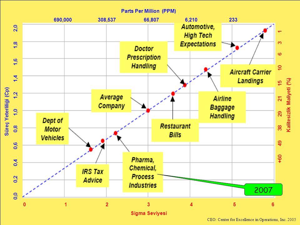 2007 Parts Per Million (PPM) 690,000 308,537 66,807 6,210 233