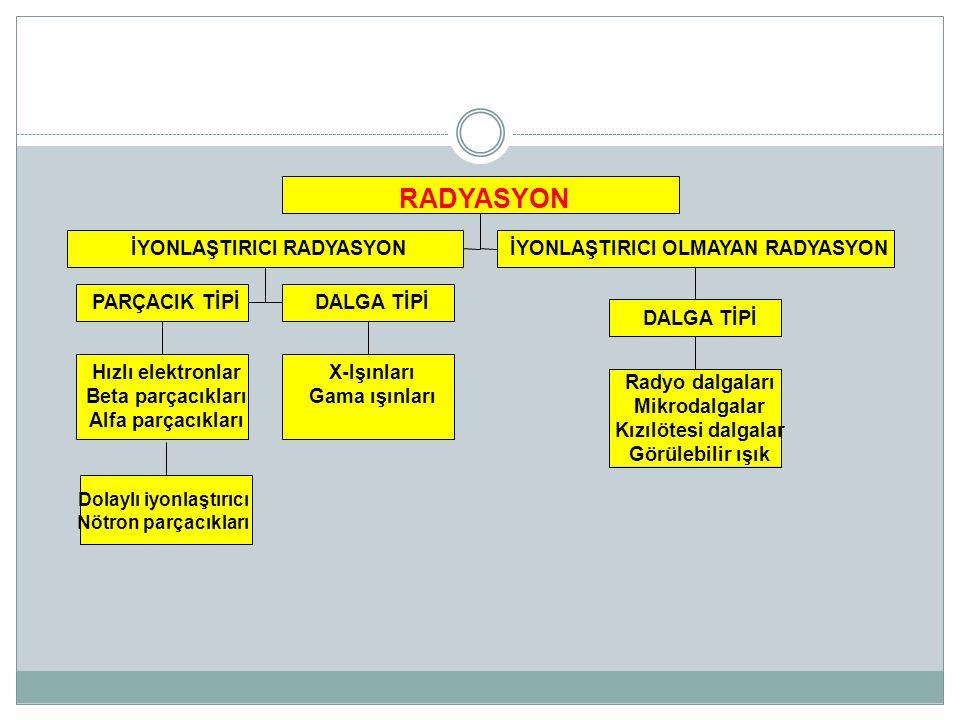 RADYASYON Hızlı elektronlar Beta parçacıkları Alfa parçacıkları