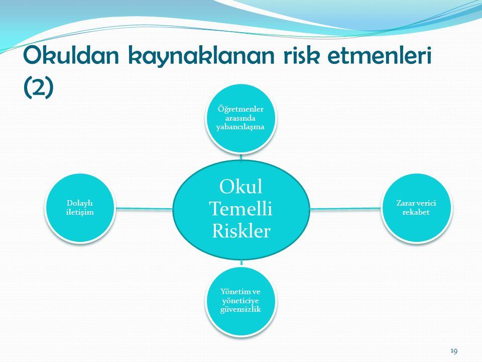 Okuldan kaynaklanan risk etmenleri (2)