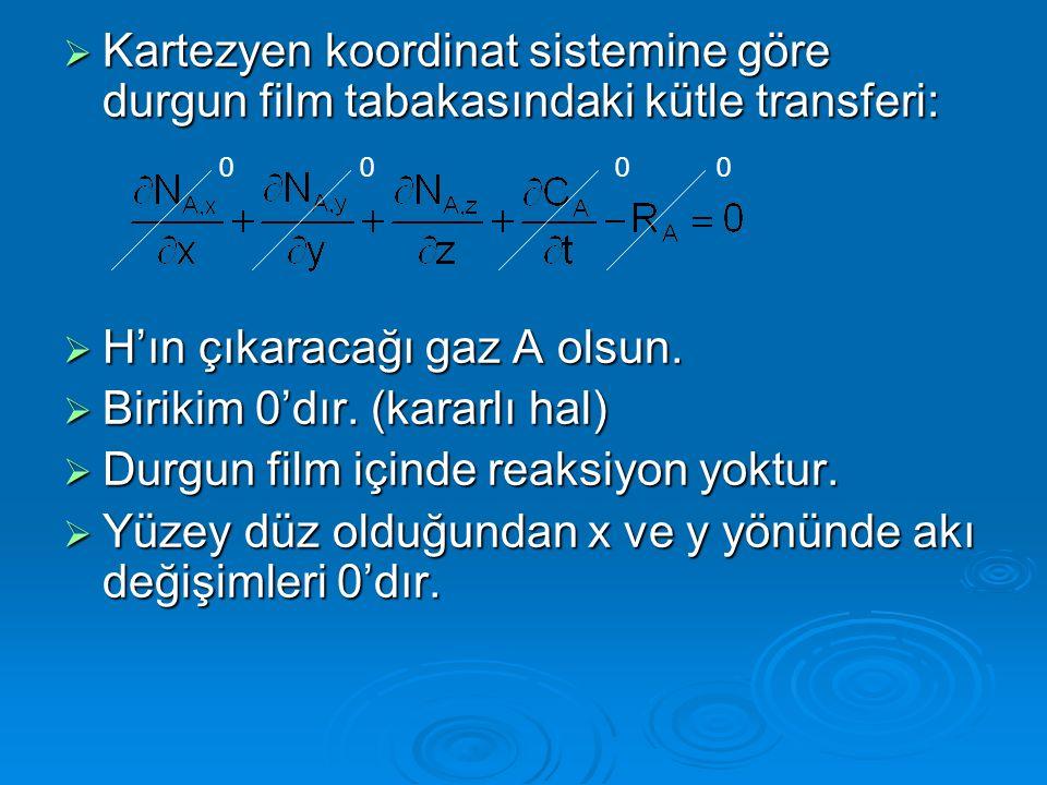 Kartezyen koordinat sistemine göre durgun film tabakasındaki kütle transferi: